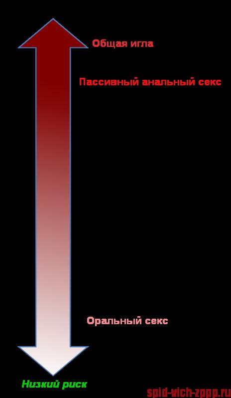 Статистика заражений при оральном сексе