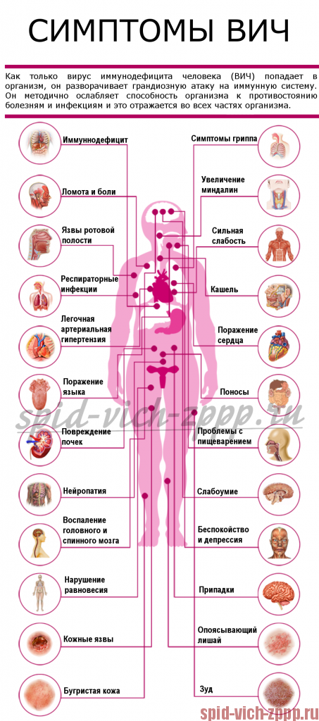 Вич способы заражения и симптомы