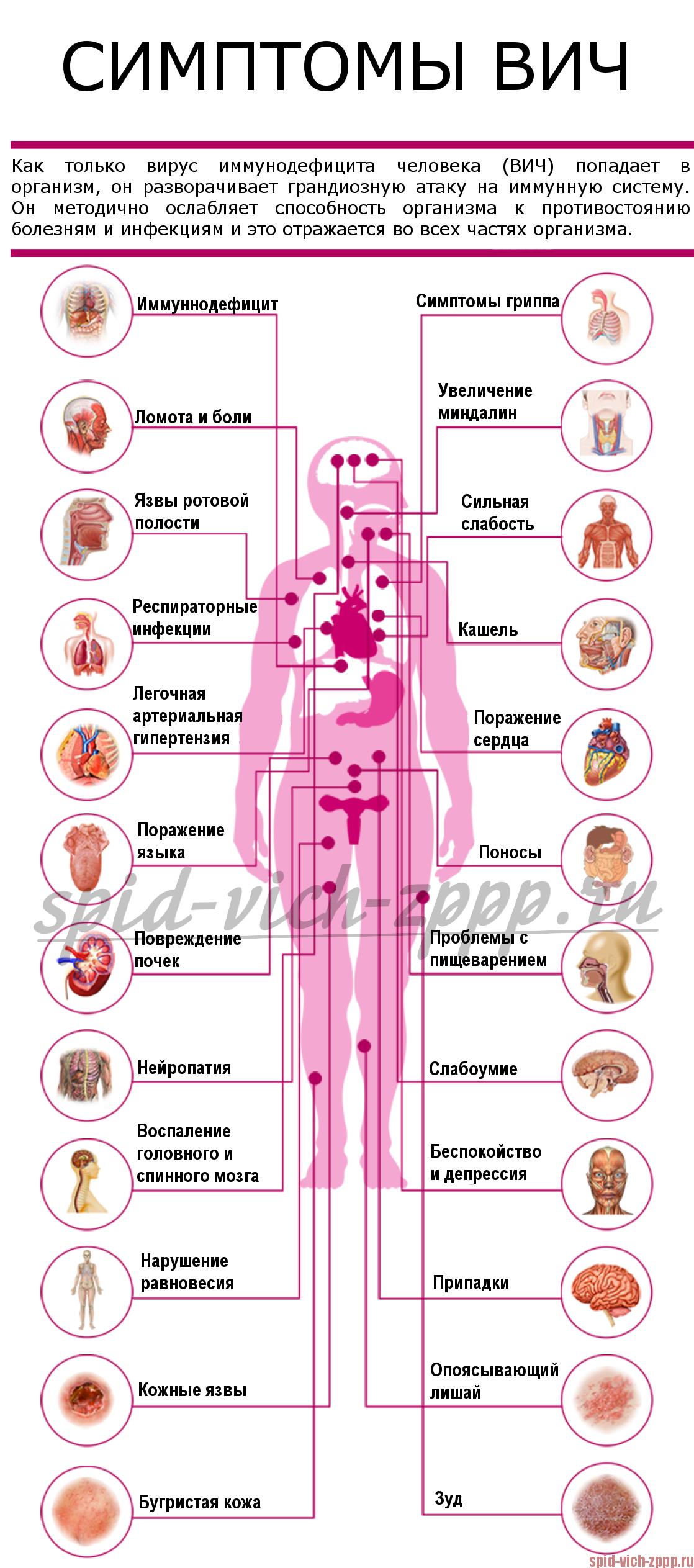 Около вагинальные поражения кожи