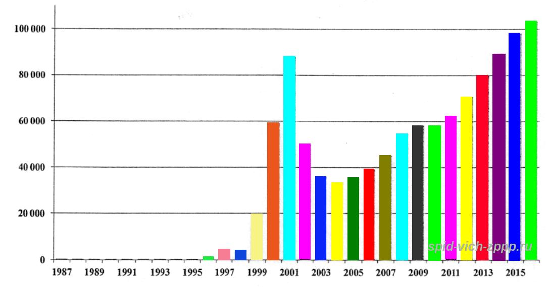 Количество сексуальных партнеров у росс