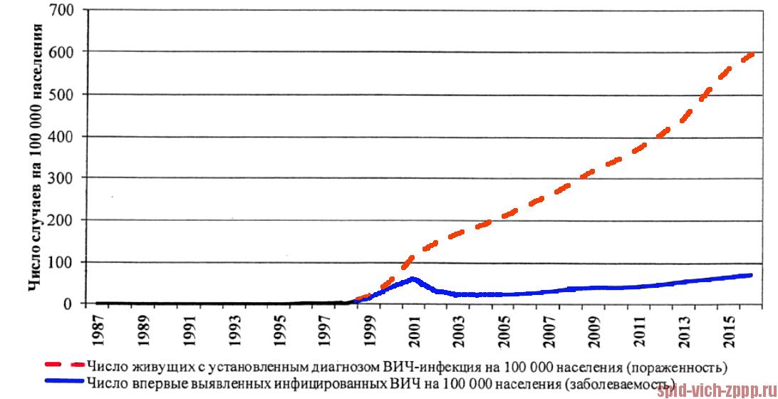 Количество гомосексуалистов в мире достигло