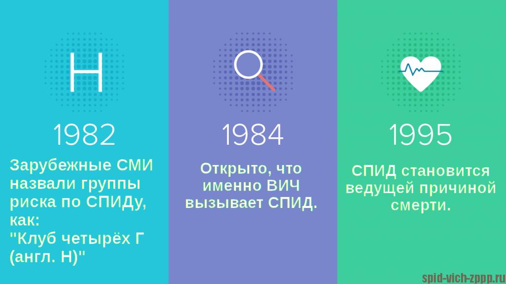 Картинка. История ВИЧ 1982-1984-1995