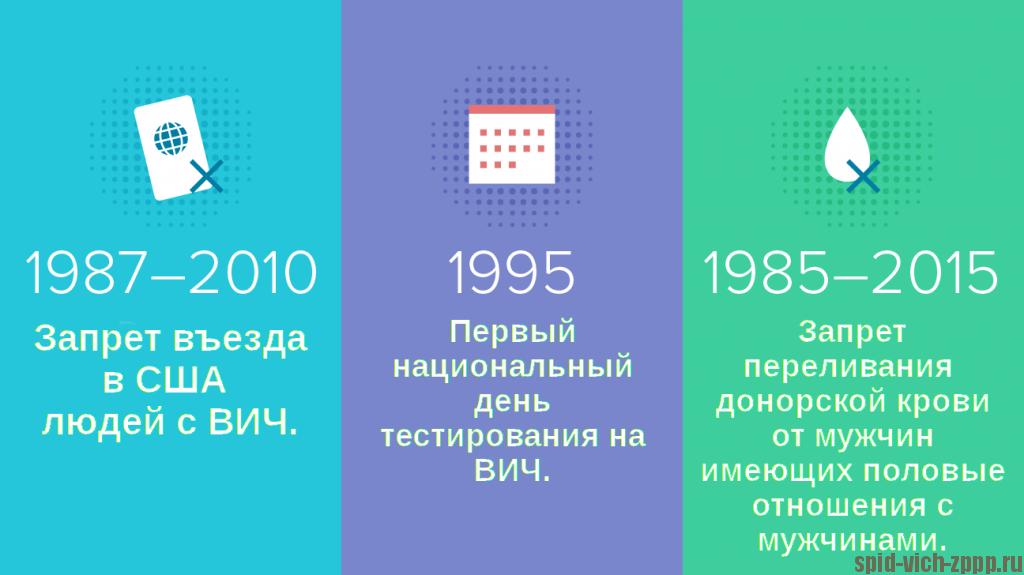 Картинка событий. История ВИЧ 1987-2010-1995-1985-2015