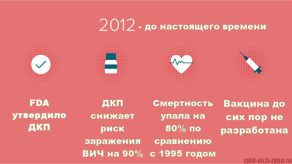 Картинка. История ВИЧ с 2012 год до наших дней.